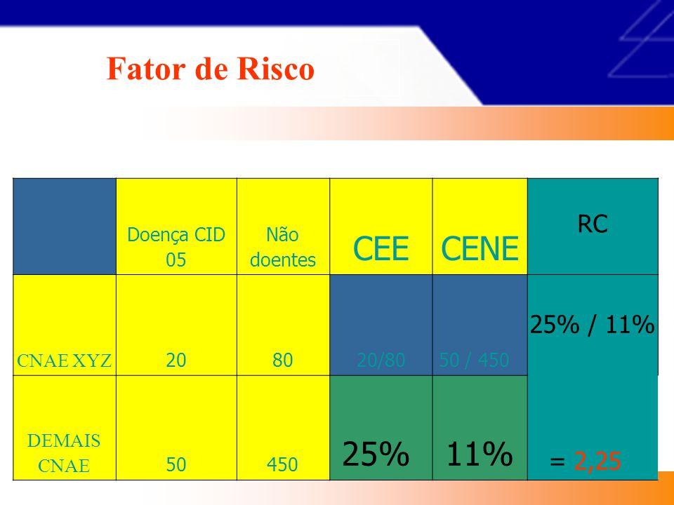 caso pop Exposto CNAE ab Outro CNAE cd Razão de Chance