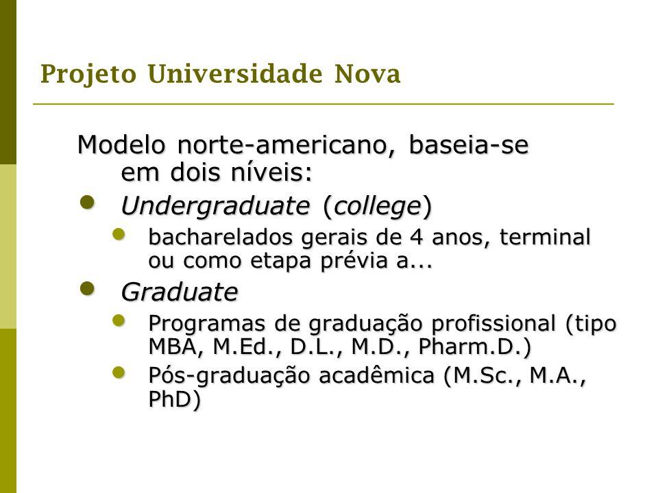 Projeto Universidade Nova Modelo norte-americano, baseia-se em dois níveis: Undergraduate (college) Undergraduate (college) bacharelados gerais de 4 a