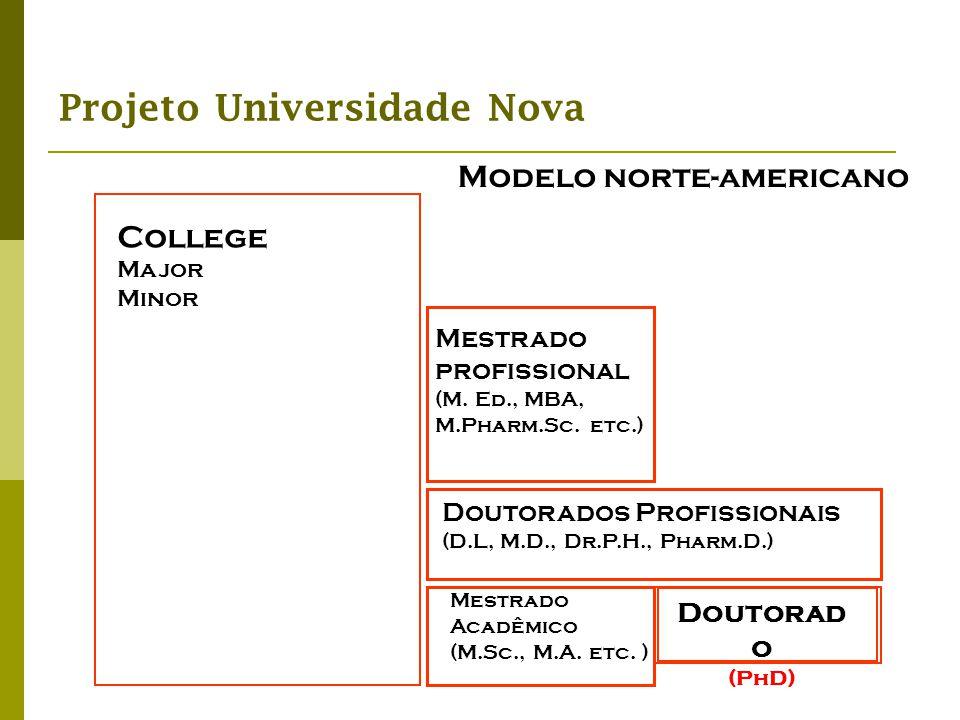 Projeto Universidade Nova Modelo norte-americano College Major Minor Mestrado profissional (M. Ed., MBA, M.Pharm.Sc. etc.) Doutorados Profissionais (D
