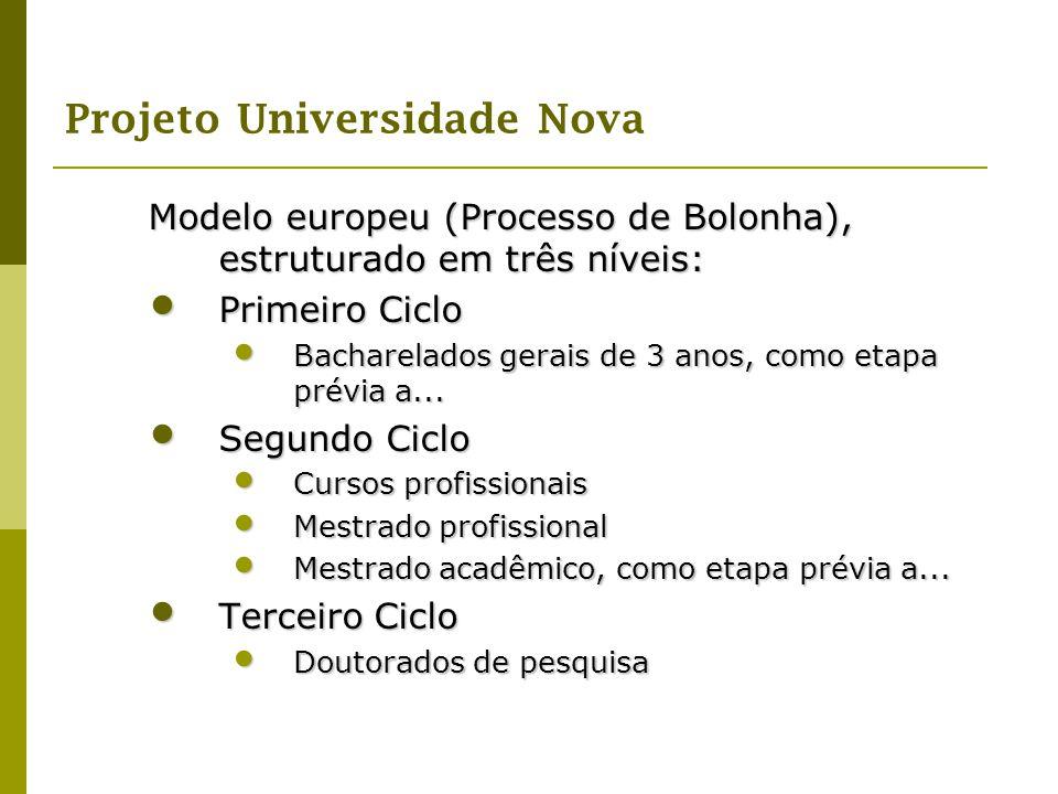 Projeto Universidade Nova Modelo europeu (Processo de Bolonha), estruturado em três níveis: Primeiro Ciclo Primeiro Ciclo Bacharelados gerais de 3 ano