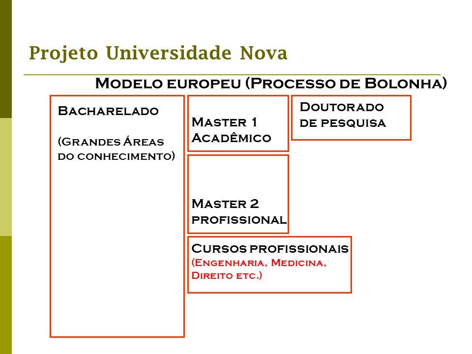 Projeto Universidade Nova Modelo europeu (Processo de Bolonha) Bacharelado (Grandes Áreas do conhecimento) Master 2 profissional Doutorado de pesquisa