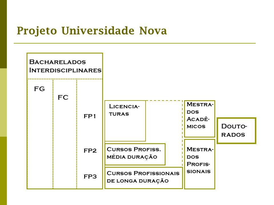Projeto Universidade Nova Bacharelados Interdisciplinares Mestra- dos Profis- sionais Douto- rados Mestra- dos Acadê- micos Cursos Profiss. média dura