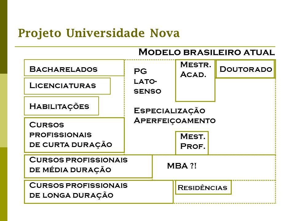 Projeto Universidade Nova Modelo brasileiro atual Bacharelados Mest. Prof. Doutorado Mestr. Acad. Cursos profissionais de média duração Licenciaturas