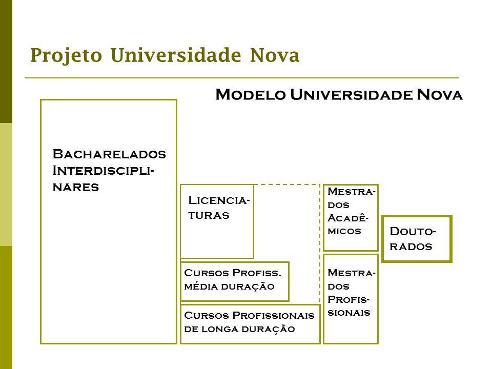Projeto Universidade Nova Bacharelados Interdiscipli- nares Mestra- dos Profis- sionais Douto- rados Mestra- dos Acadê- micos Cursos Profiss. média du