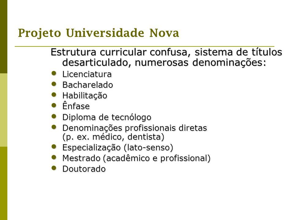 Projeto Universidade Nova Estrutura curricular confusa, sistema de títulos desarticulado, numerosas denominações: Licenciatura Licenciatura Bacharelad