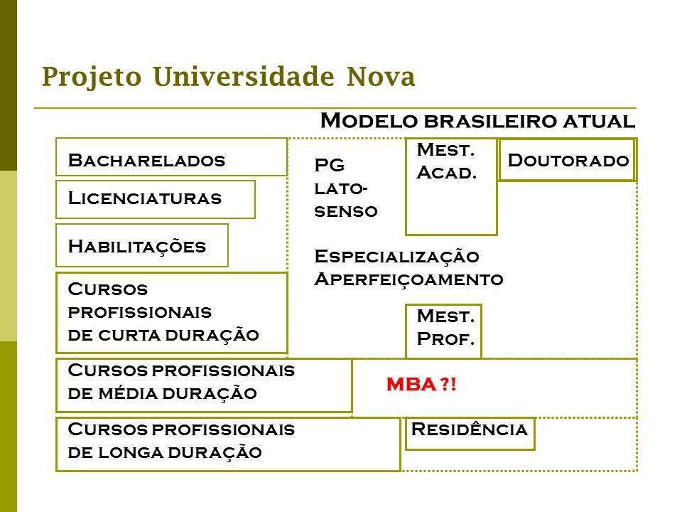 Projeto Universidade Nova Modelo brasileiro atual Bacharelados Mest. Prof. Doutorado Mest. Acad. Cursos profissionais de média duração Licenciaturas H