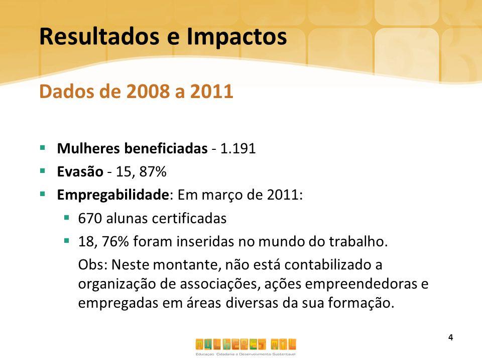 Resultados e Impactos Dados de 2008 a 2011  Mulheres beneficiadas - 1.191  Evasão - 15, 87%  Empregabilidade: Em março de 2011:  670 alunas certif