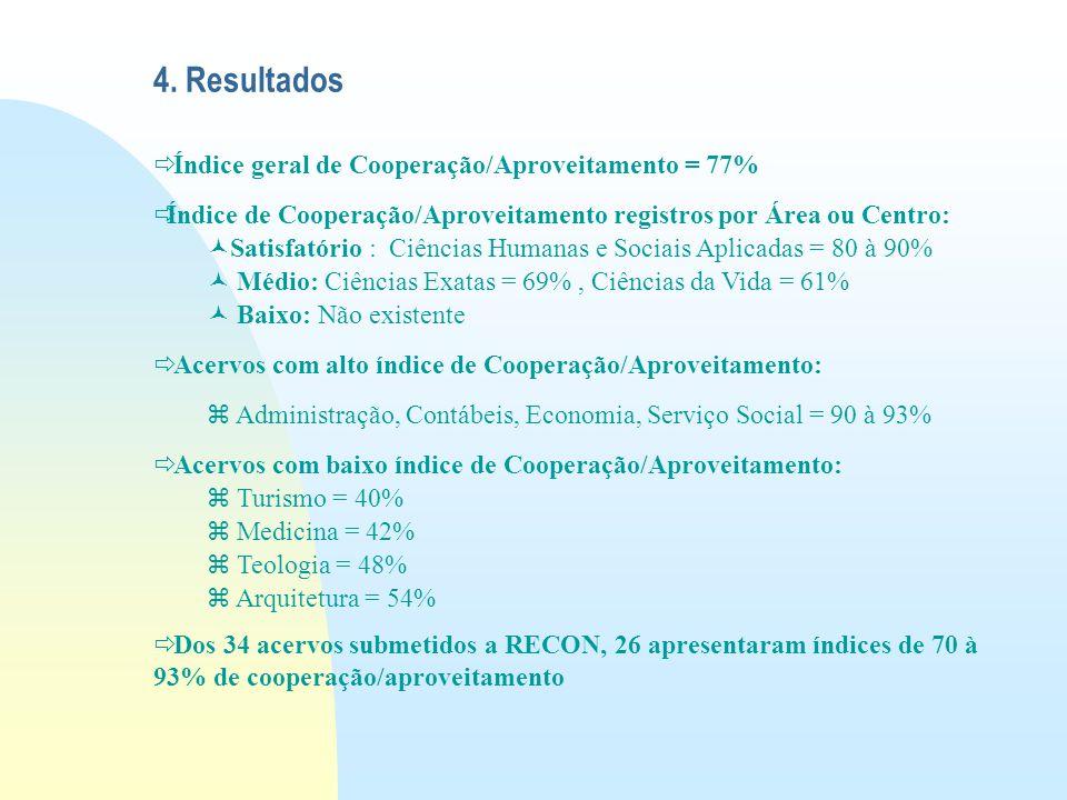 4. Resultados  Índice geral de Cooperação/Aproveitamento = 77%  Índice de Cooperação/Aproveitamento registros por Área ou Centro: Satisfatório : Ciê