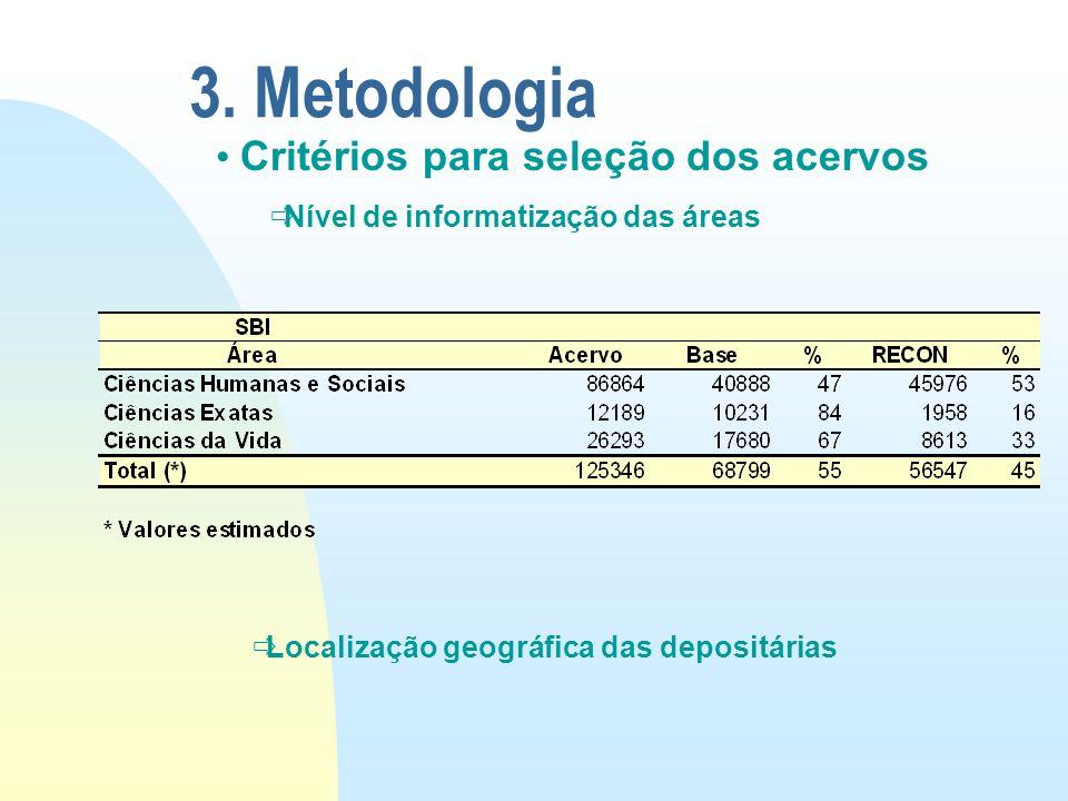 3. Metodologia Critérios para seleção dos acervos  Nível de informatização das áreas  Localização geográfica das depositárias