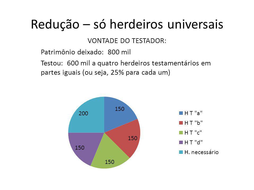 Redução – só herdeiros universais VONTADE DO TESTADOR: Patrimônio deixado: 800 mil Testou: 600 mil a quatro herdeiros testamentários em partes iguais