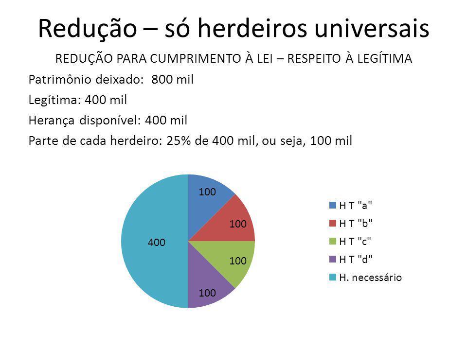 Redução – só herdeiros universais REDUÇÃO PARA CUMPRIMENTO À LEI – RESPEITO À LEGÍTIMA Patrimônio deixado: 800 mil Legítima: 400 mil Herança disponíve