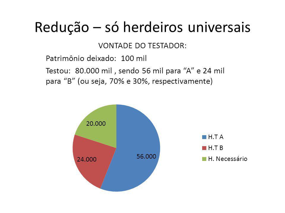 """Redução – só herdeiros universais VONTADE DO TESTADOR: Patrimônio deixado: 100 mil Testou: 80.000 mil, sendo 56 mil para """"A"""" e 24 mil para """"B"""" (ou sej"""