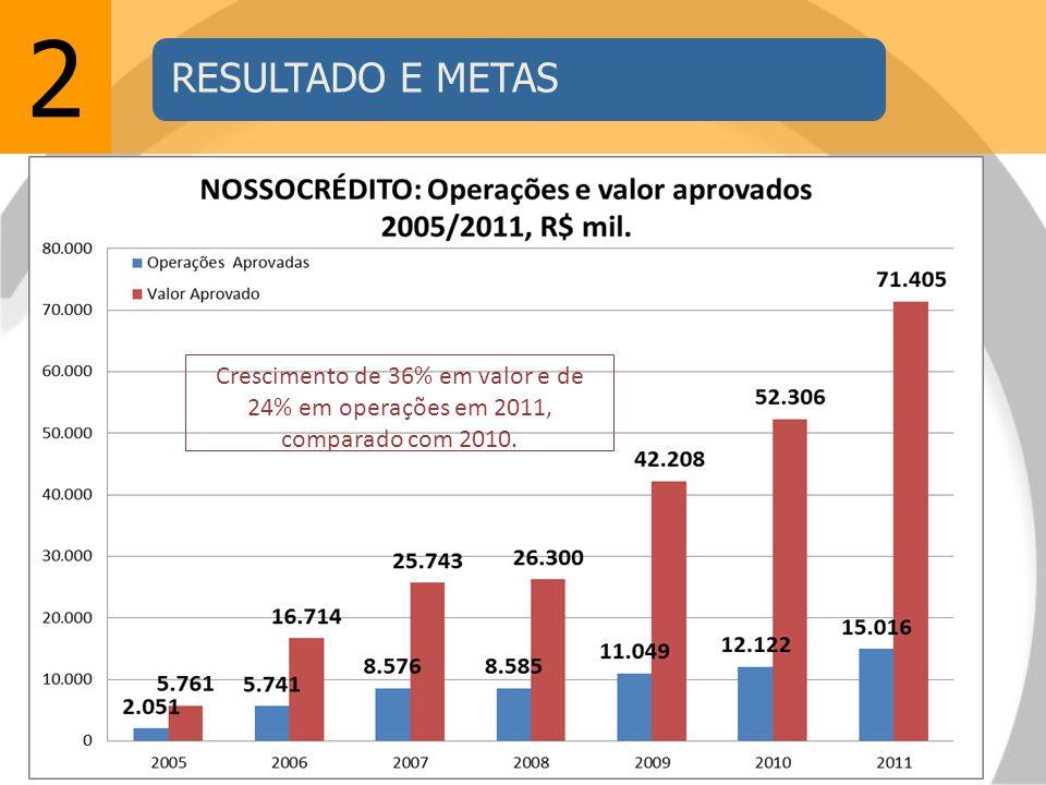 2 Crescimento de 36% em valor e de 24% em operações em 2011, comparado com 2010.