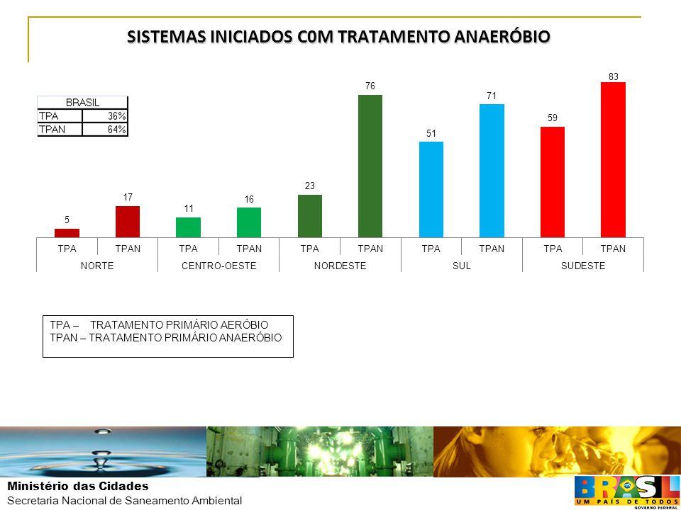 Ministério das Cidades Secretaria Nacional de Saneamento Ambiental SISTEMAS INICIADOS C0M TRATAMENTO ANAERÓBIO