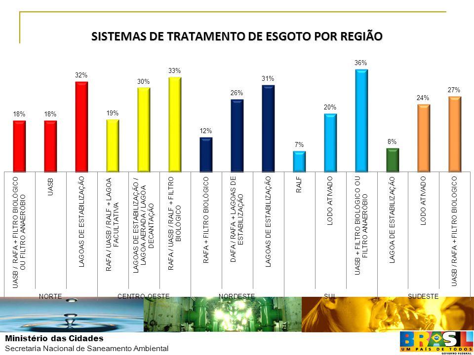 Ministério das Cidades Secretaria Nacional de Saneamento Ambiental SISTEMAS DE TRATAMENTO DE ESGOTO POR REGIÃO