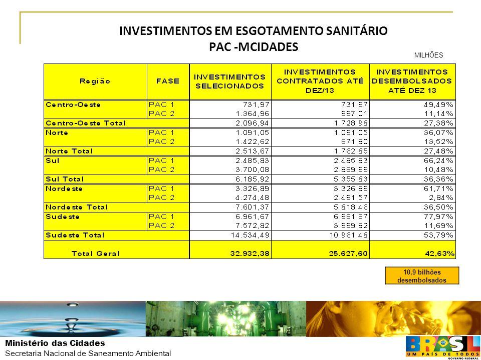Ministério das Cidades Secretaria Nacional de Saneamento Ambiental INVESTIMENTOS EM ESGOTAMENTO SANITÁRIO PAC -MCIDADES milhões 10,9 bilhões desembols