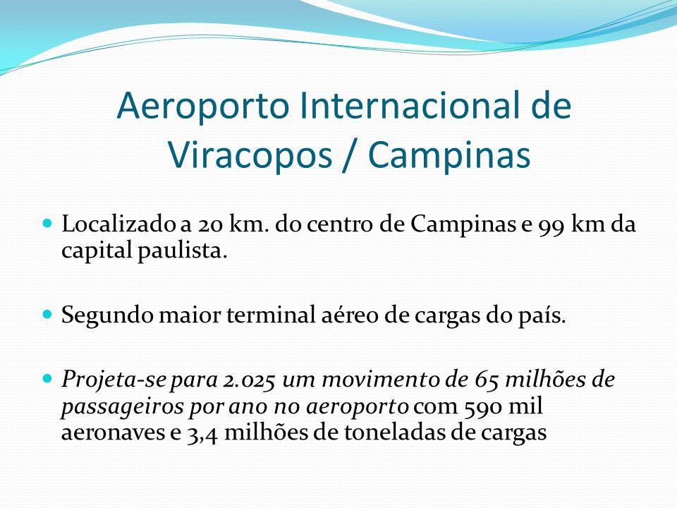 Aeroporto Internacional de Viracopos / Campinas Localizado a 20 km. do centro de Campinas e 99 km da capital paulista. Segundo maior terminal aéreo de