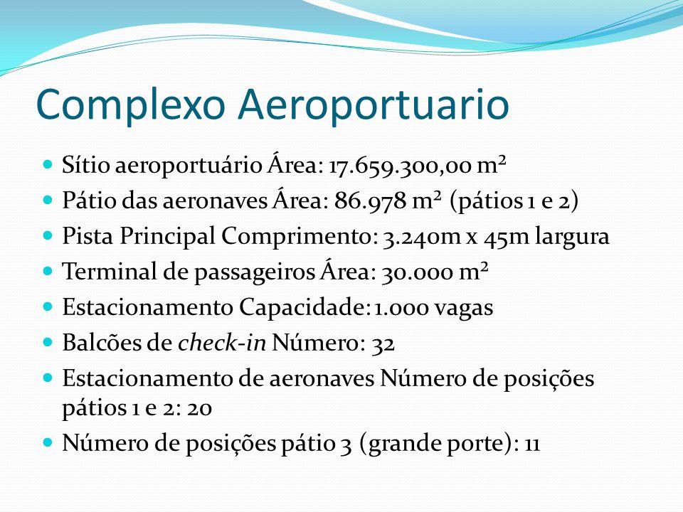 Complexo Aeroportuario Sítio aeroportuário Área: 17.659.300,00 m² Pátio das aeronaves Área: 86.978 m² (pátios 1 e 2) Pista Principal Comprimento: 3.24