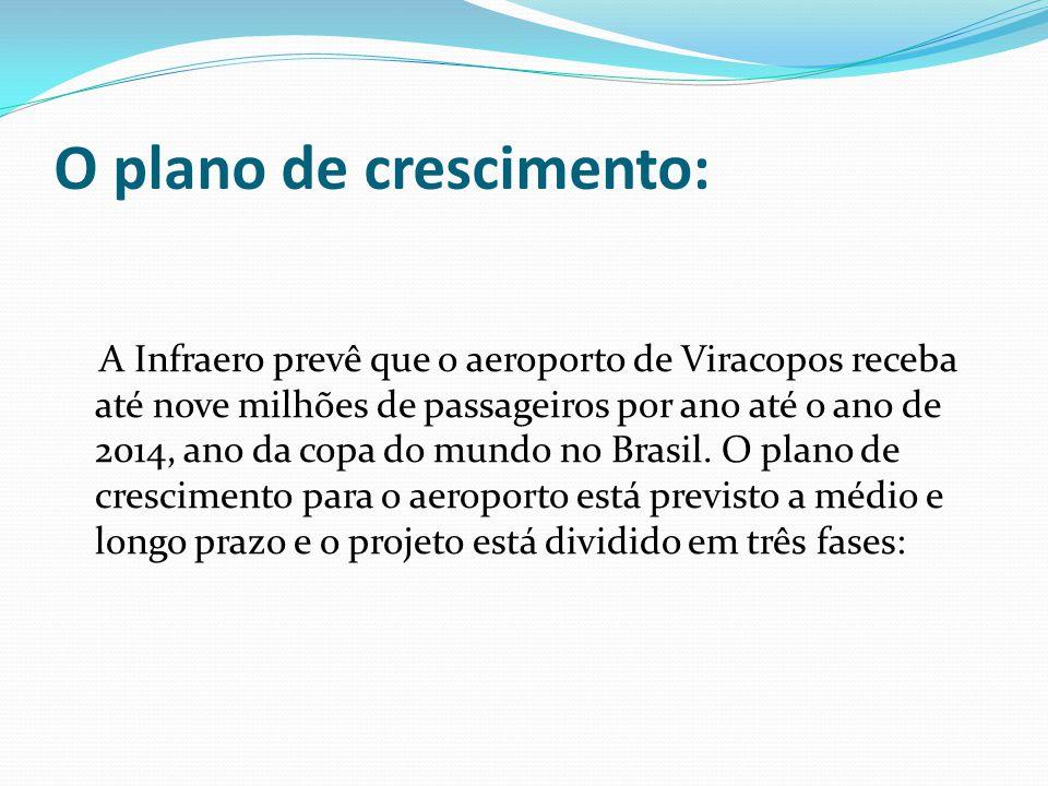 O plano de crescimento: A Infraero prevê que o aeroporto de Viracopos receba até nove milhões de passageiros por ano até o ano de 2014, ano da copa do