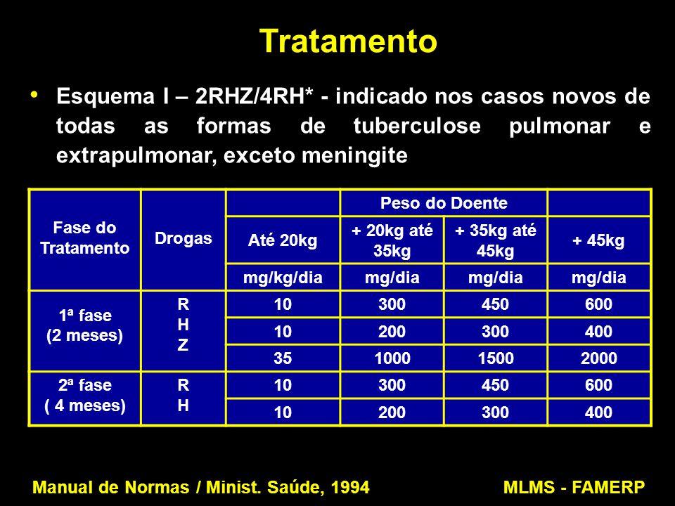 Tratamento Esquema I – 2RHZ/4RH* - indicado nos casos novos de todas as formas de tuberculose pulmonar e extrapulmonar, exceto meningite Manual de Nor