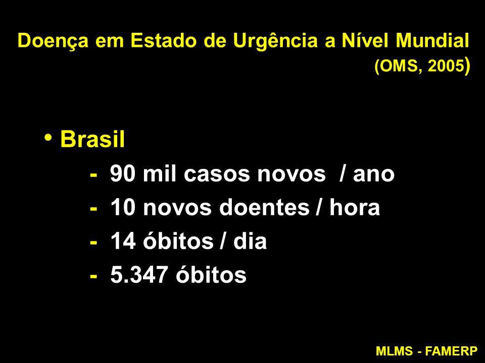 Doença em Estado de Urgência a Nível Mundial (OMS, 2005 ) Brasil - 90 mil casos novos / ano - 10 novos doentes / hora - 14 óbitos / dia - 5.347 óbitos