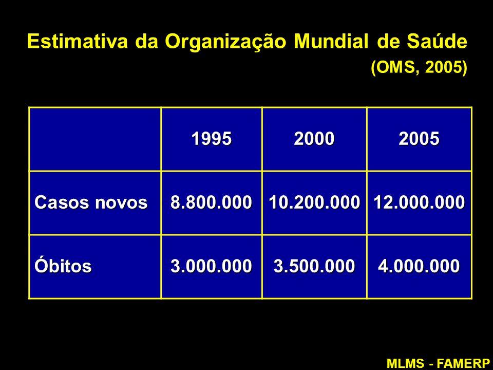 Estimativa da Organização Mundial de Saúde (OMS, 2005) 199520002005 Casos novos 8.800.00010.200.00012.000.000 Óbitos3.000.0003.500.0004.000.000 MLMS -