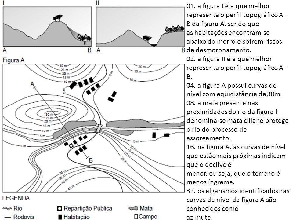 01. a figura I é a que melhor representa o perfil topográfico A– B da figura A, sendo que as habitações encontram-se abaixo do morro e sofrem riscos d