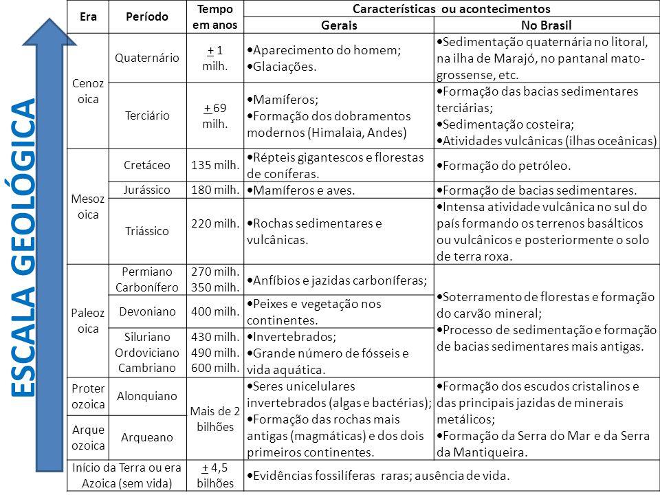 ESCALA GEOLÓGICA EraPeríodo Tempo em anos Características ou acontecimentos GeraisNo Brasil Cenoz oica Quaternário + 1 milh.  Aparecimento do homem;