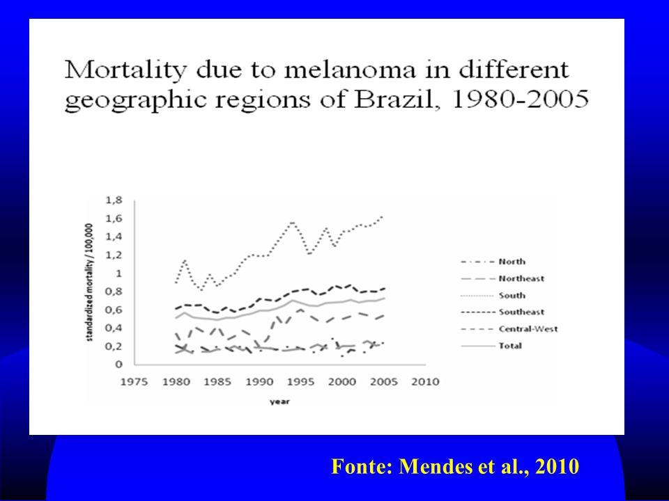Fonte: Mendes et al., 2010