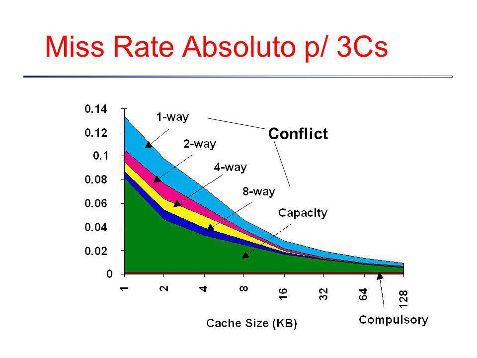 Exemplo: Blocking Misses de capacidade de 2N 3 + N 2 a 2N 3 /B +N 2 B é chamado de Blocking Factor