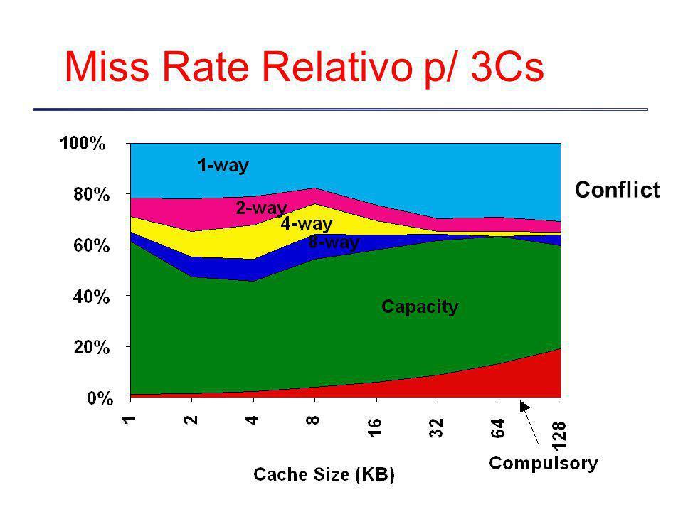 Miss Rate Relativo p/ 3Cs Conflict