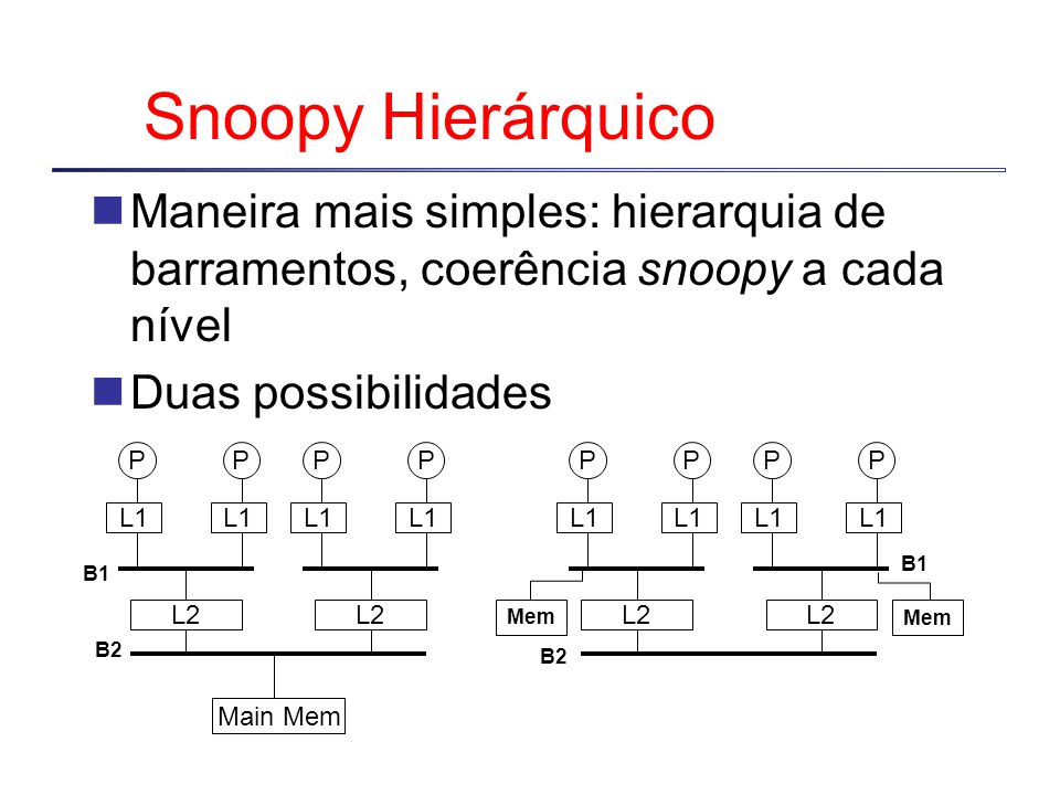 Protocolo (Diretório) Uncached Shared Exclusive Data value reply Sharers = {P} Read miss Data value reply Sharers += {P} Write miss Invalidate; Sharers = {P}; data value reply Read miss Fetch, data value reply, Sharers += {P} Write miss Fetch/Invalidate Data value reply Sharers = {P} Data write back Sharers = {} Data value reply Sharers = {P} Write miss
