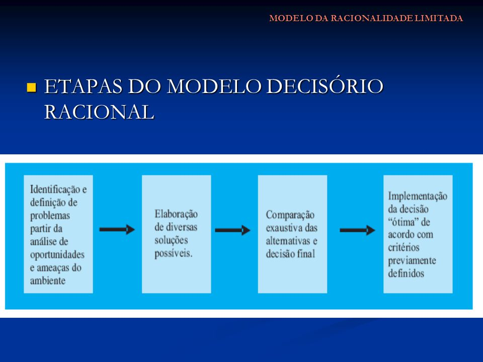 ETAPAS DO MODELO DECISÓRIO RACIONAL ETAPAS DO MODELO DECISÓRIO RACIONAL MODELO DA RACIONALIDADE LIMITADA