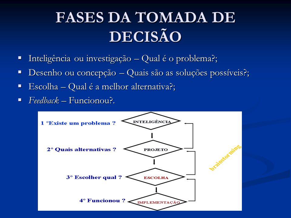 FASES DA TOMADA DE DECISÃO  Inteligência ou investigação – Qual é o problema?;  Desenho ou concepção – Quais são as soluções possíveis?;  Escolha –
