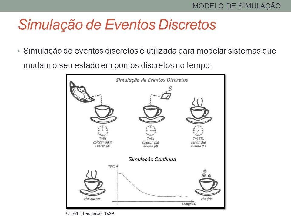 MODELO DE SIMULAÇÃO Simulação de eventos discretos é utilizada para modelar sistemas que mudam o seu estado em pontos discretos no tempo. CHWIF, Leona