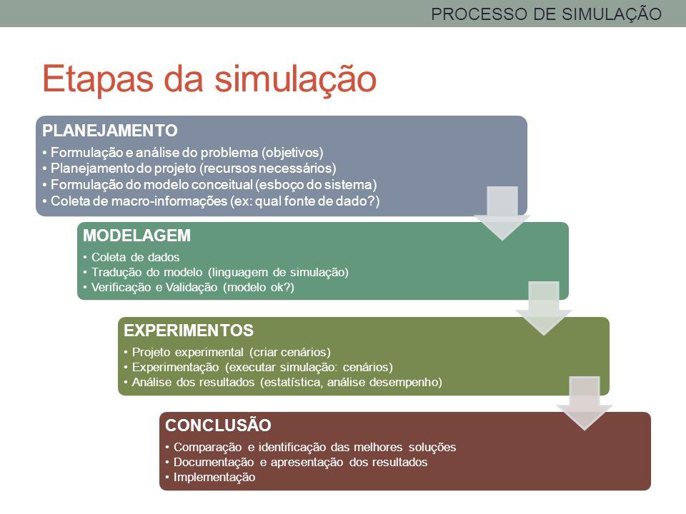 Etapas da simulação PLANEJAMENTO Formulação e análise do problema (objetivos) Planejamento do projeto (recursos necessários) Formulação do modelo conc