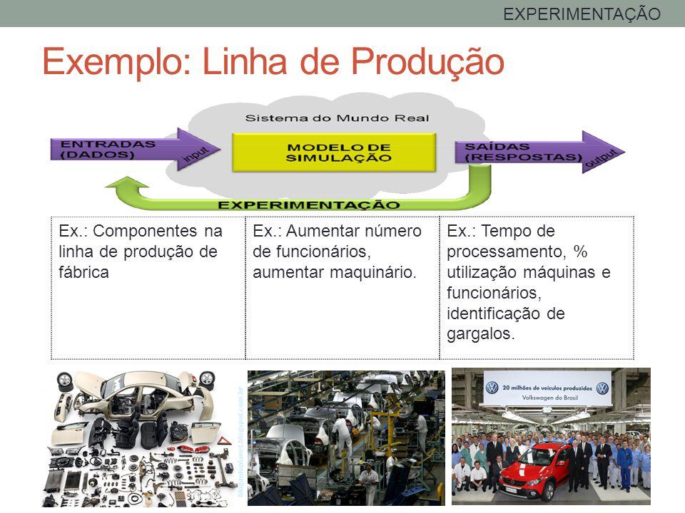 Ex.: Componentes na linha de produção de fábrica Exemplo: Linha de Produção EXPERIMENTAÇÃO Ex.: Tempo de processamento, % utilização máquinas e funcio