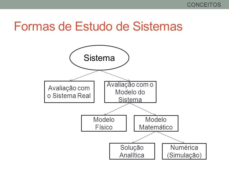 Sistema Avaliação com o Sistema Real Avaliação com o Modelo do Sistema Modelo Físico Modelo Matemático Solução Analítica Numérica (Simulação) Formas d