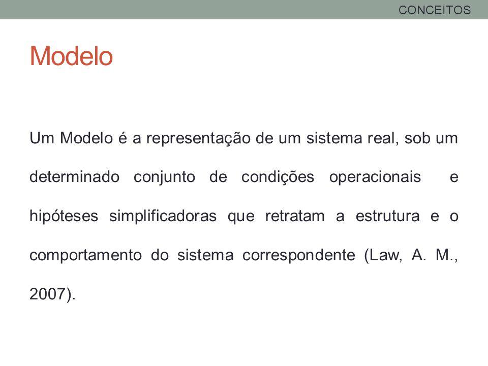 Modelo Um Modelo é a representação de um sistema real, sob um determinado conjunto de condições operacionais e hipóteses simplificadoras que retratam