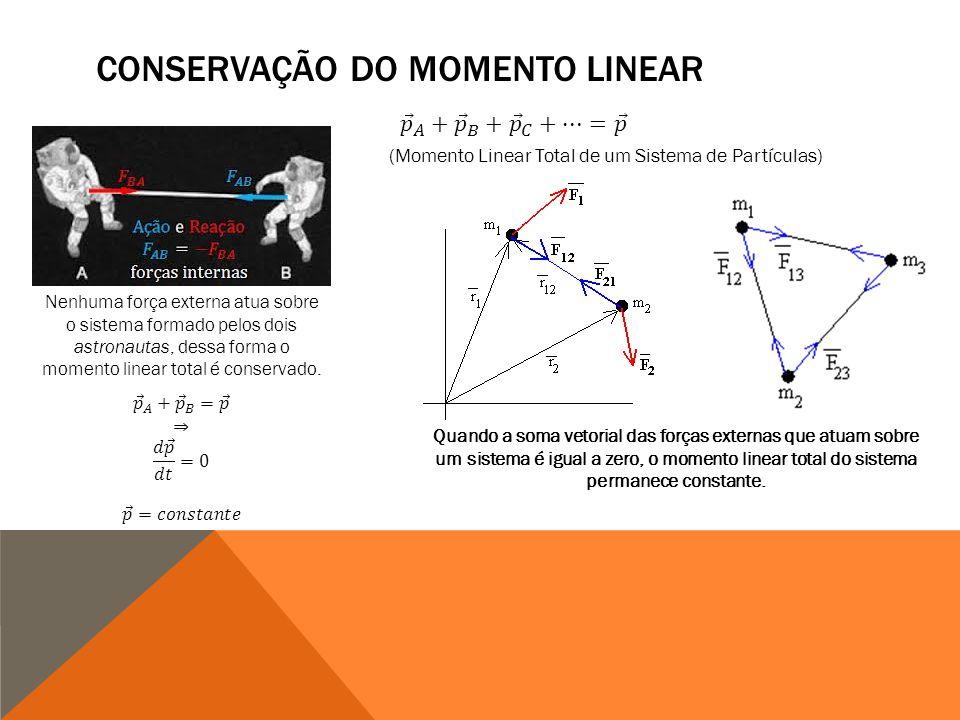 CONSERVAÇÃO DO MOMENTO LINEAR Nenhuma força externa atua sobre o sistema formado pelos dois astronautas, dessa forma o momento linear total é conservado.