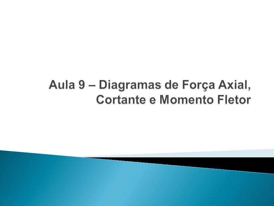 O método das seções estabelece procedimentos para a determinação dos esforços internos ao longo do comprimento da viga.