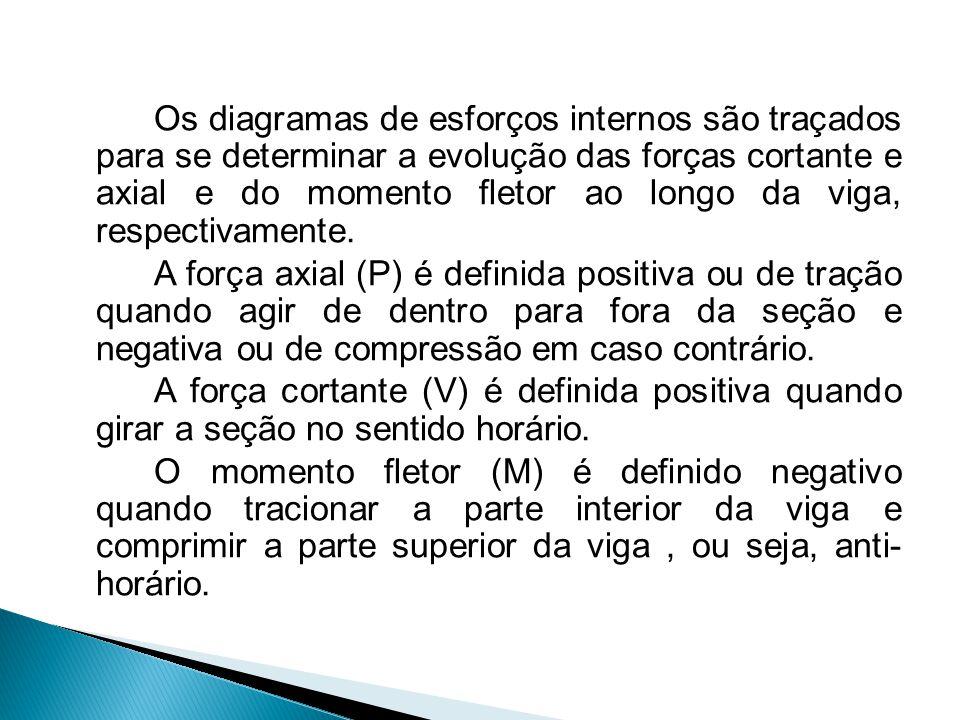 Axial (P): positivo (+) para cima do traço; Cortante (V): positivo (+) para cima do traço; Fletor (M): positivo (+) para baixo do traço.