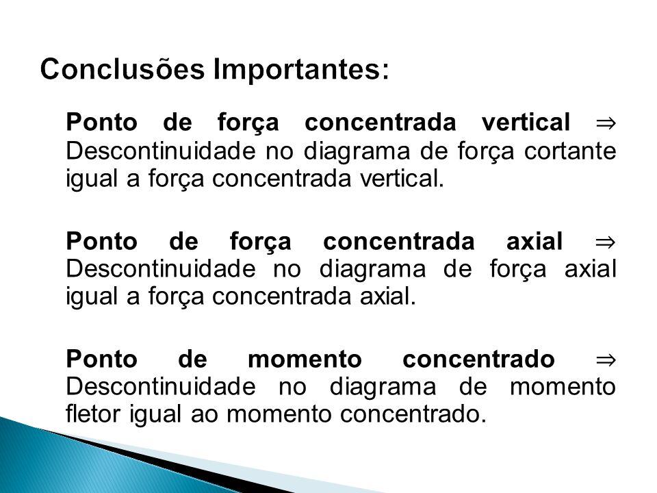 Traçar os diagramas de forças cortante, força axial e de momento fletor para a viga abaixo, sujeita à força inclinada de P = 5 t.