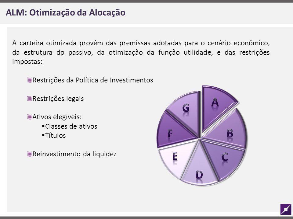 ALM: Otimização da Alocação A carteira otimizada provém das premissas adotadas para o cenário econômico, da estrutura do passivo, da otimização da fun