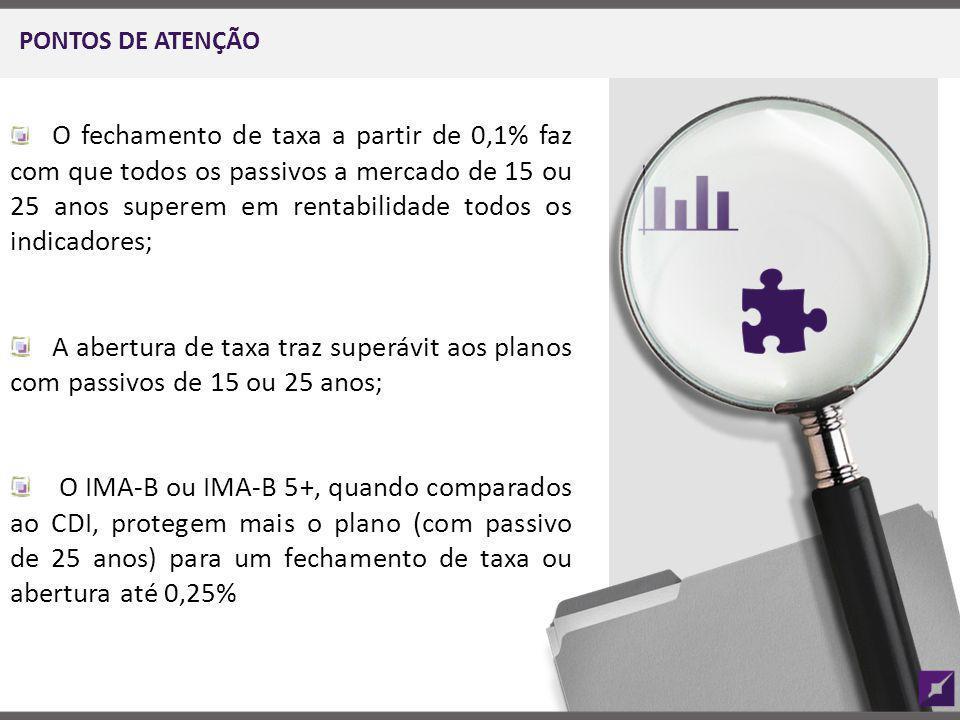 PONTOS DE ATENÇÃO O fechamento de taxa a partir de 0,1% faz com que todos os passivos a mercado de 15 ou 25 anos superem em rentabilidade todos os ind