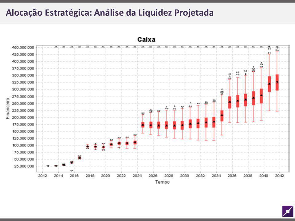 Alocação Estratégica: Análise da Liquidez Projetada