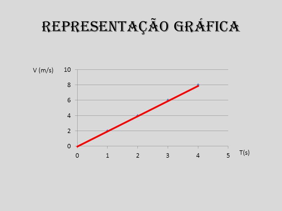Representação gráfica V (m/s) T(s)
