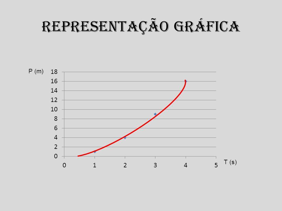 Representação gráfica P (m) T (s)