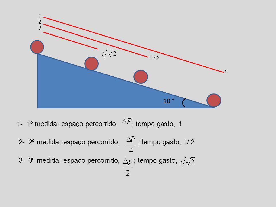 1 2 3 t / 2 t 10 1- 1º medida: espaço percorrido, ; tempo gasto, t 2- 2º medida: espaço percorrido, ; tempo gasto, t/ 2 3- 3º medida: espaço percorrid
