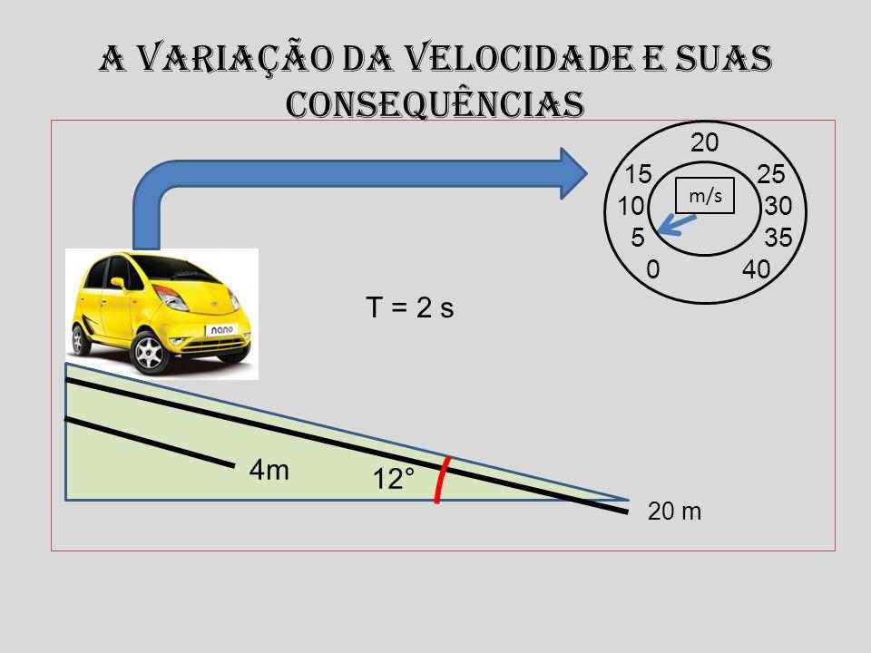 A variação da velocidade e suas consequências T = 2 s 20 m 20 15 25 10 30 5 35 0 40 m/s 12° 4m
